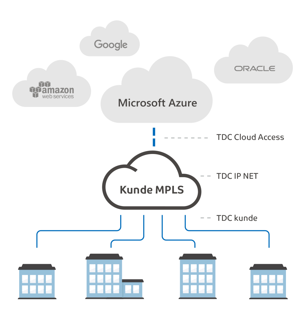 Cloud Access